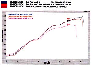 RS-R Dyno Power